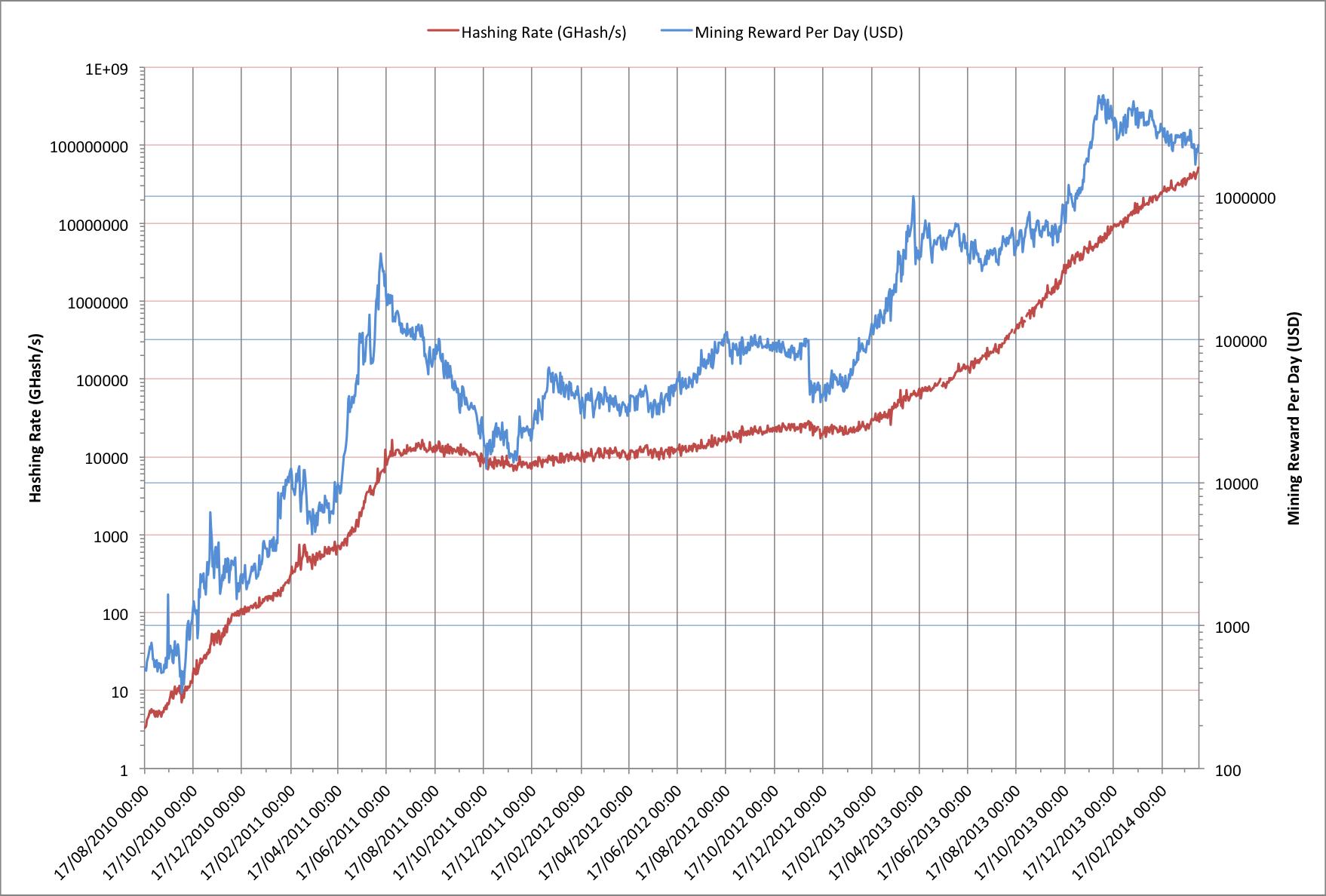 costul curent al minierului bitcoin bitcoin totul despre