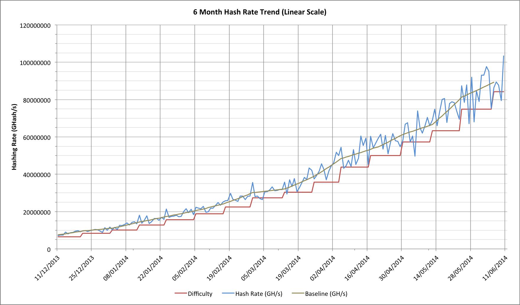 bitcoin network hashrate chart